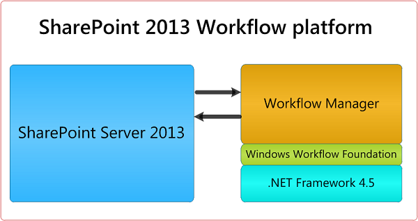 Configure Workflow Manager for SharePoint 2013
